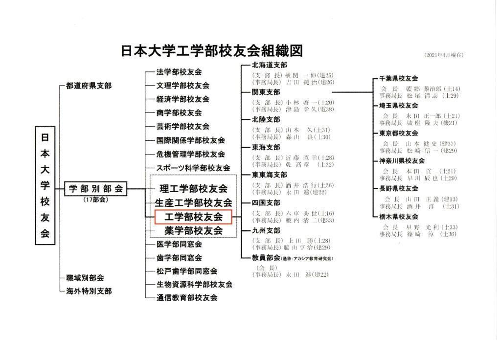 日本大学工学部校友会 組織図